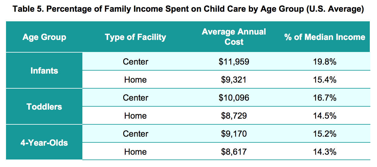What is the average cost of daycare? - CareLuLu